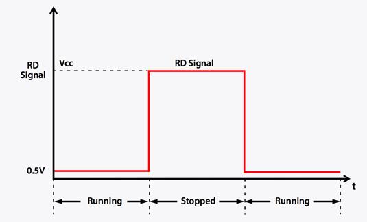 Rotation Detectors